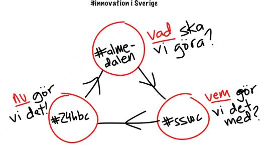 Innovation i Sverige - så här gör vi!